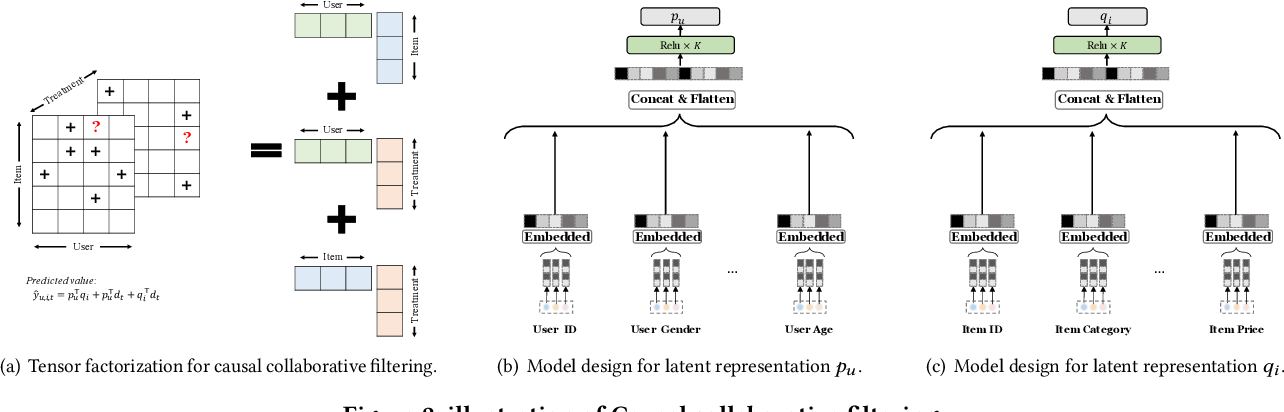 Figure 3 for CausCF: Causal Collaborative Filtering for RecommendationEffect Estimation