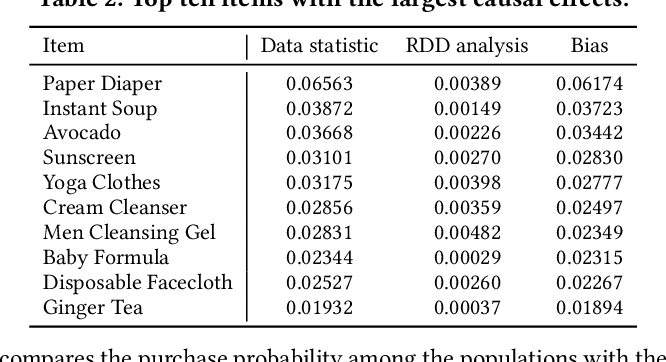 Figure 4 for CausCF: Causal Collaborative Filtering for RecommendationEffect Estimation