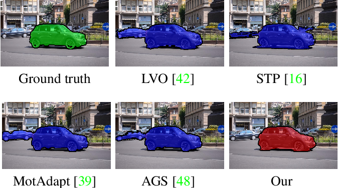Figure 1 for Exploiting Geometric Constraints on Dense Trajectories for Motion Saliency