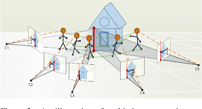 Figure 3 for Exploiting Geometric Constraints on Dense Trajectories for Motion Saliency