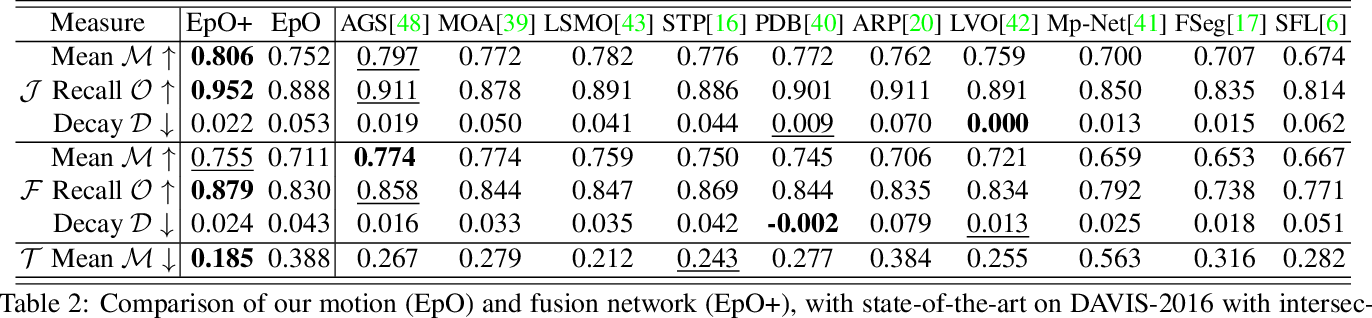 Figure 4 for Exploiting Geometric Constraints on Dense Trajectories for Motion Saliency