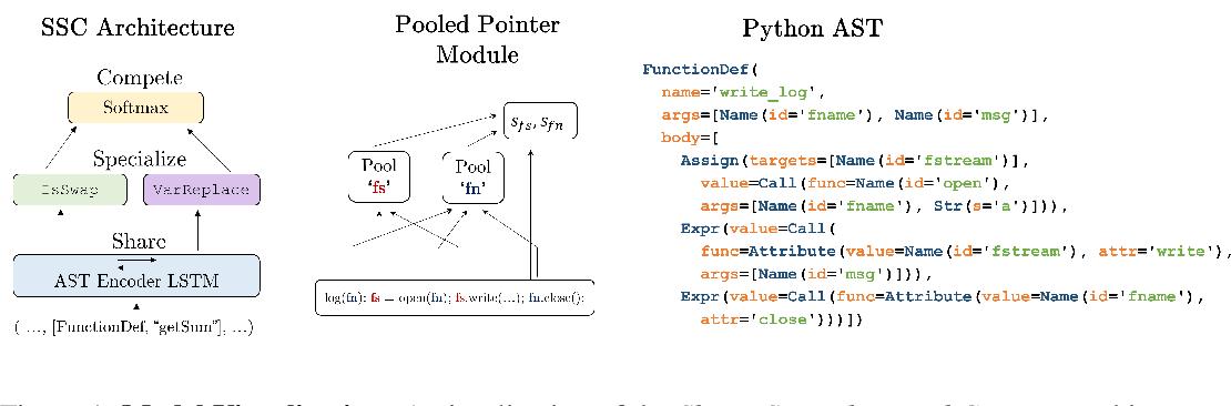 Figure 1 for Semantic Code Repair using Neuro-Symbolic Transformation Networks