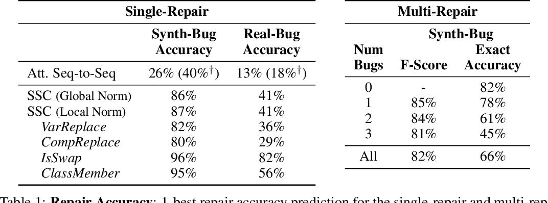 Figure 2 for Semantic Code Repair using Neuro-Symbolic Transformation Networks