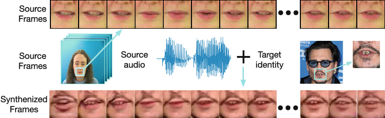 Figure 1 for Lip Movements Generation at a Glance