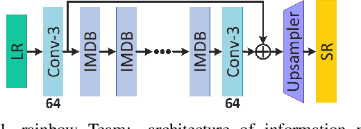 Figure 2 for AIM 2019 Challenge on Constrained Super-Resolution: Methods and Results