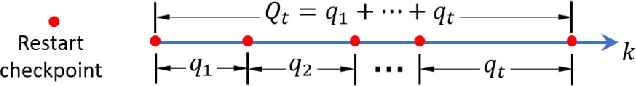 Figure 1 for Proximal Gradient Algorithm with Momentum and Flexible Parameter Restart for Nonconvex Optimization