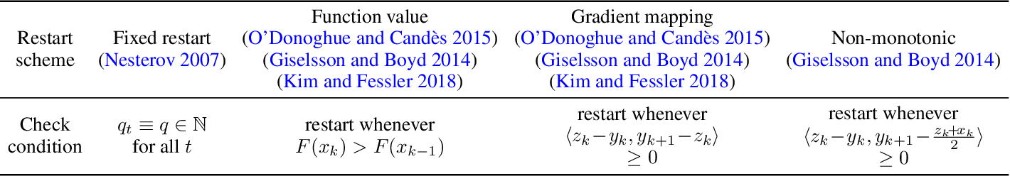 Figure 2 for Proximal Gradient Algorithm with Momentum and Flexible Parameter Restart for Nonconvex Optimization