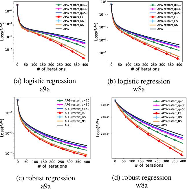 Figure 3 for Proximal Gradient Algorithm with Momentum and Flexible Parameter Restart for Nonconvex Optimization