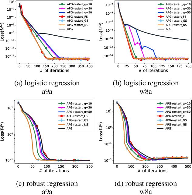 Figure 4 for Proximal Gradient Algorithm with Momentum and Flexible Parameter Restart for Nonconvex Optimization