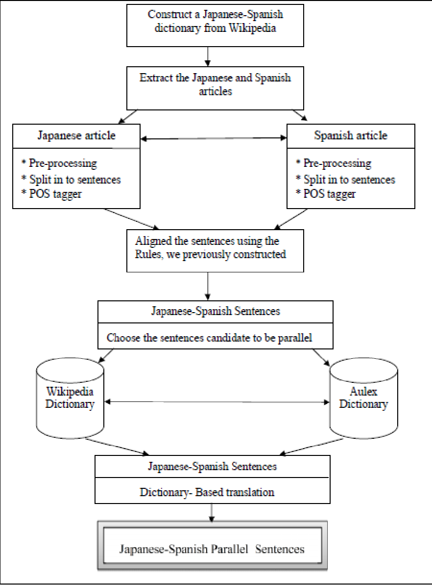 Figure 1 for A Rule-Based Approach For Aligning Japanese-Spanish Sentences From A Comparable Corpora