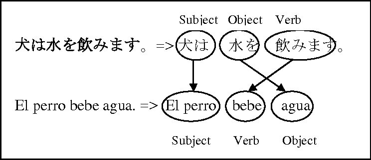 Figure 3 for A Rule-Based Approach For Aligning Japanese-Spanish Sentences From A Comparable Corpora