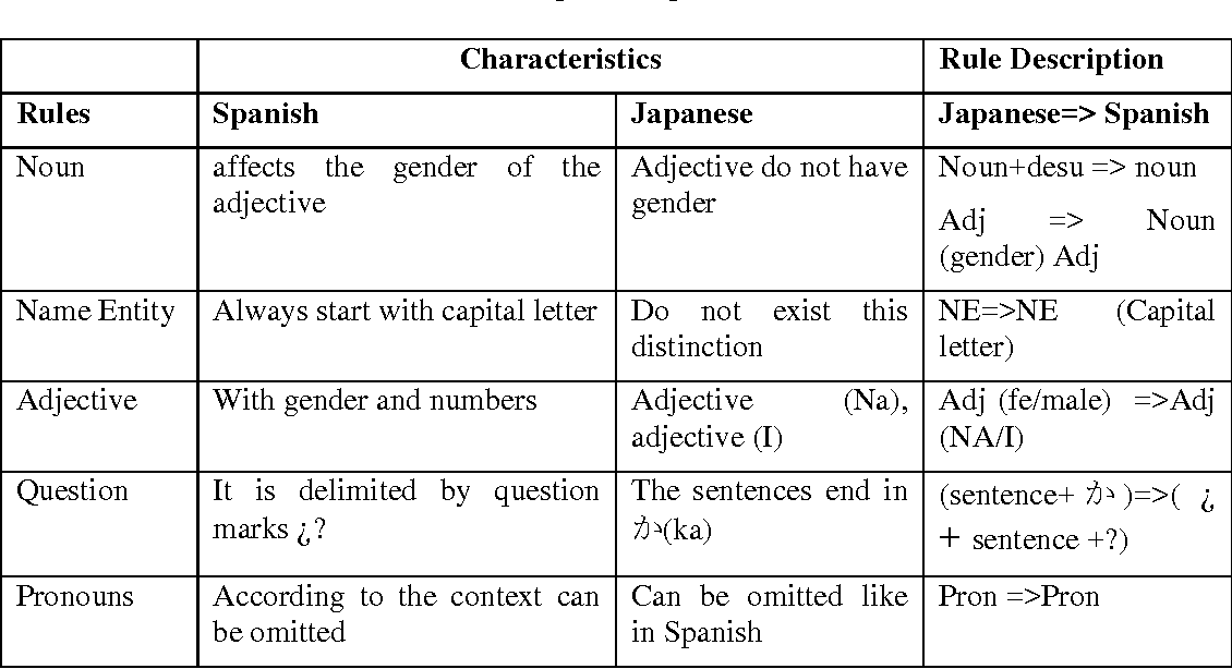 Figure 2 for A Rule-Based Approach For Aligning Japanese-Spanish Sentences From A Comparable Corpora