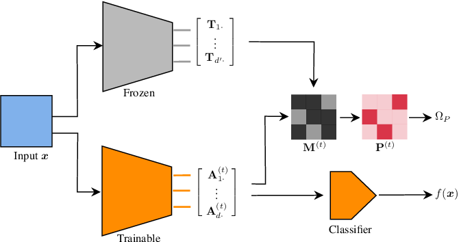 Figure 1 for Representation Transfer by Optimal Transport