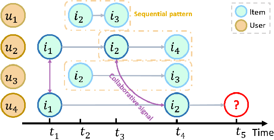 Figure 1 for Continuous-Time Sequential Recommendation with Temporal Graph Collaborative Transformer