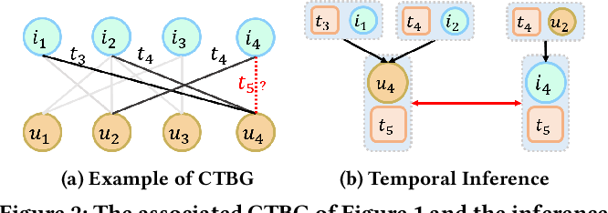 Figure 3 for Continuous-Time Sequential Recommendation with Temporal Graph Collaborative Transformer