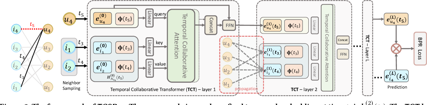 Figure 4 for Continuous-Time Sequential Recommendation with Temporal Graph Collaborative Transformer