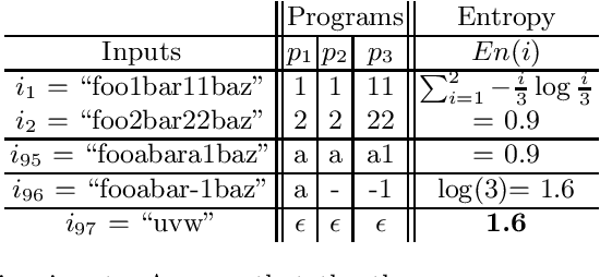 Figure 1 for Information-theoretic User Interaction: Significant Inputs for Program Synthesis