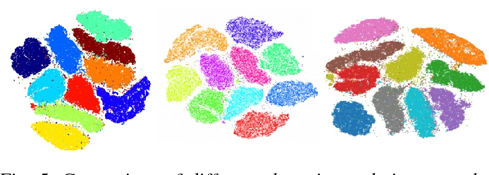Figure 4 for t-SNE-CUDA: GPU-Accelerated t-SNE and its Applications to Modern Data