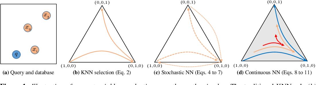 Figure 1 for Neural Nearest Neighbors Networks