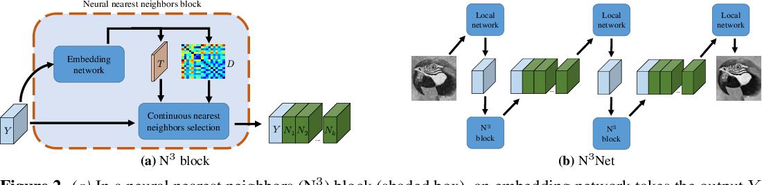 Figure 3 for Neural Nearest Neighbors Networks