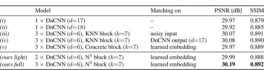 Figure 2 for Neural Nearest Neighbors Networks