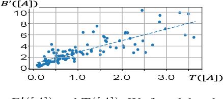 Figure 4 for Interpreting Multivariate Interactions in DNNs