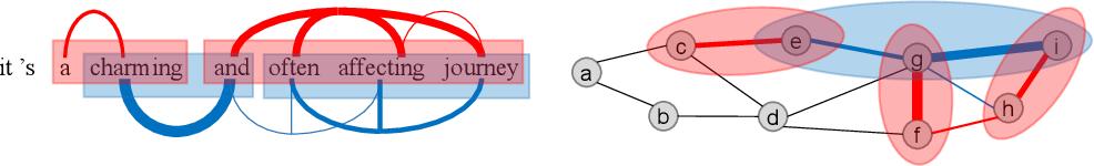 Figure 1 for Interpreting Multivariate Interactions in DNNs