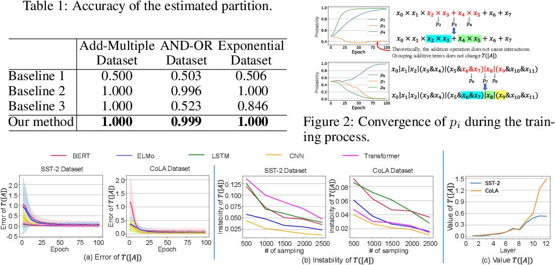 Figure 2 for Interpreting Multivariate Interactions in DNNs