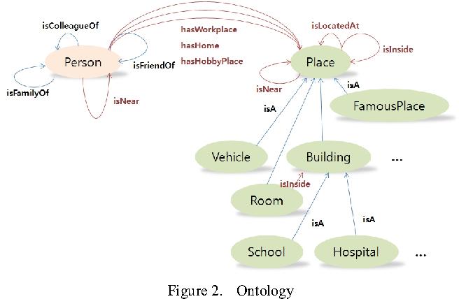 Figure 2. Ontology