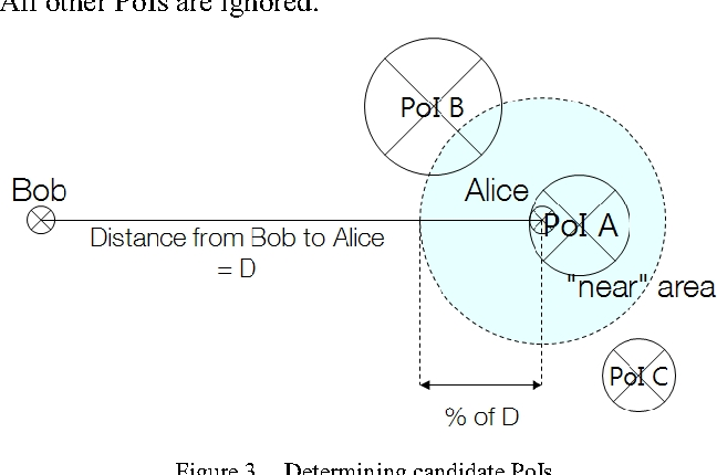 Figure 3. Determining candidate PoIs