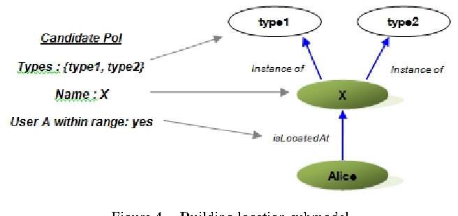 Figure 4. Building location submodel