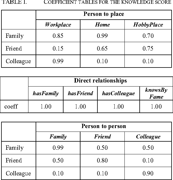 TABLE I. COEFFICIENT TABLES FOR THE KNOWLEDGE SCORE