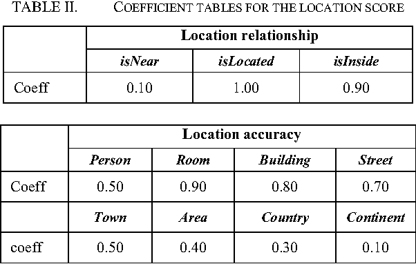 TABLE II. COEFFICIENT TABLES FOR THE LOCATION SCORE