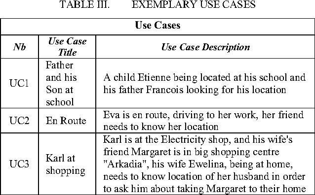 TABLE III. EXEMPLARY USE CASES