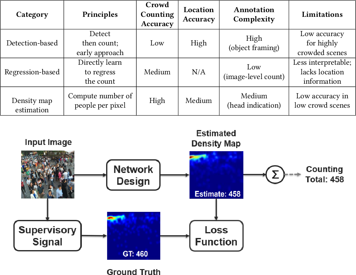 Figure 1 for CNN-based Single Image Crowd Counting: Network Design, Loss Function and Supervisory Signal