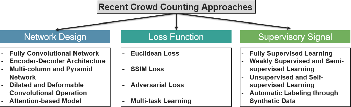 Figure 2 for CNN-based Single Image Crowd Counting: Network Design, Loss Function and Supervisory Signal