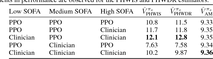 Figure 3 for Model-Based Reinforcement Learning for Sepsis Treatment