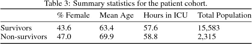 Figure 4 for Model-Based Reinforcement Learning for Sepsis Treatment