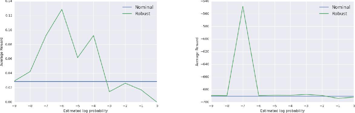 Figure 2 for Reinforcement Learning under Model Mismatch