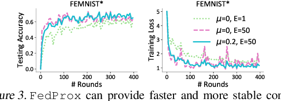 Figure 4 for On the Convergence of Federated Optimization in Heterogeneous Networks