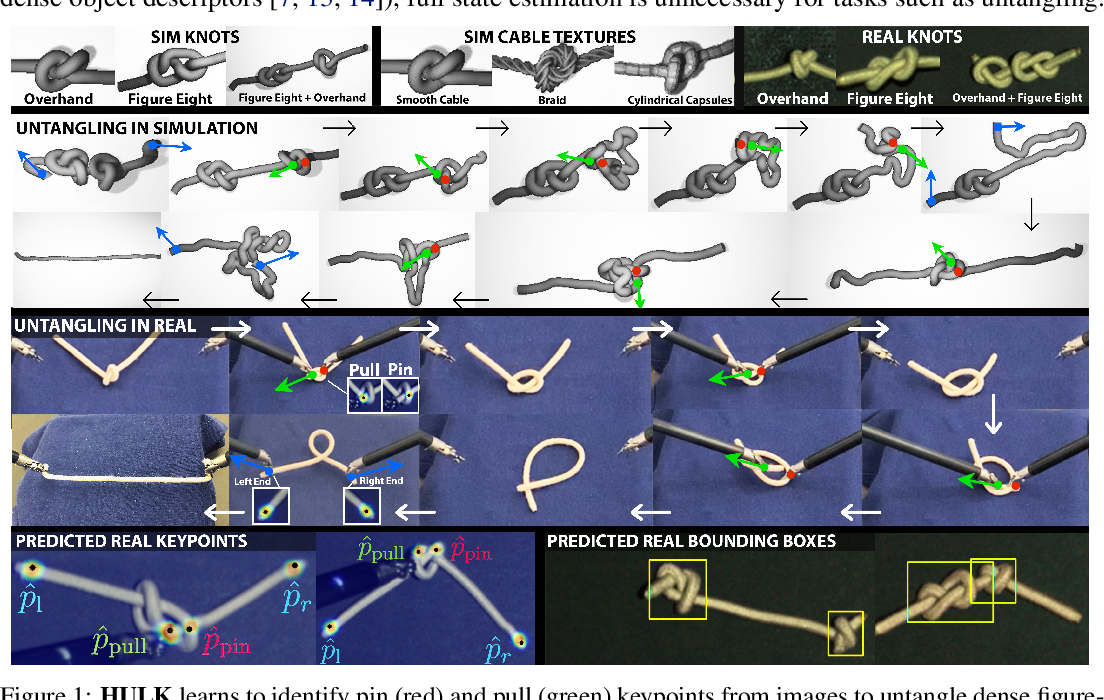 Figure 1 for Untangling Dense Knots by Learning Task-Relevant Keypoints