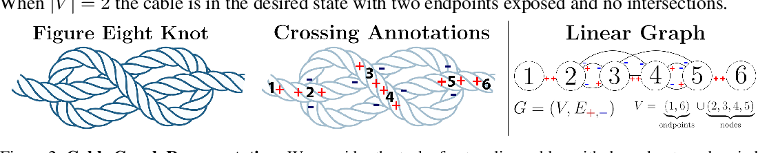Figure 3 for Untangling Dense Knots by Learning Task-Relevant Keypoints