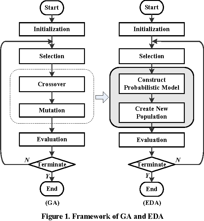 Figure 1. Framework of GA and EDA