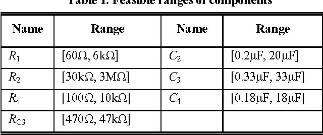Table 1. Feasible ranges of components