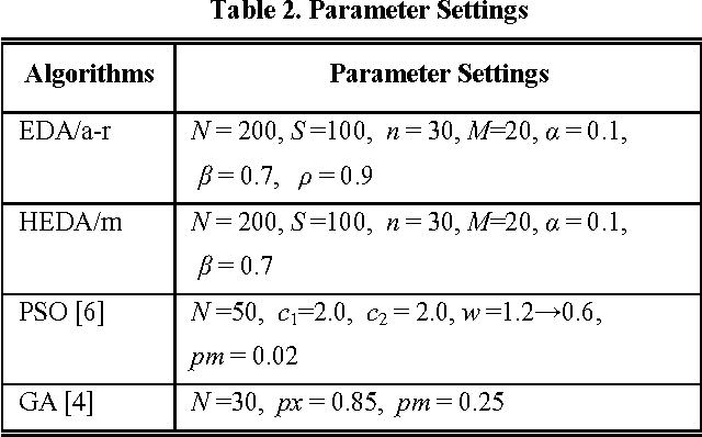 Table 2. Parameter Settings