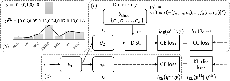 Figure 1 for Learning and Exploiting Interclass Visual Correlations for Medical Image Classification