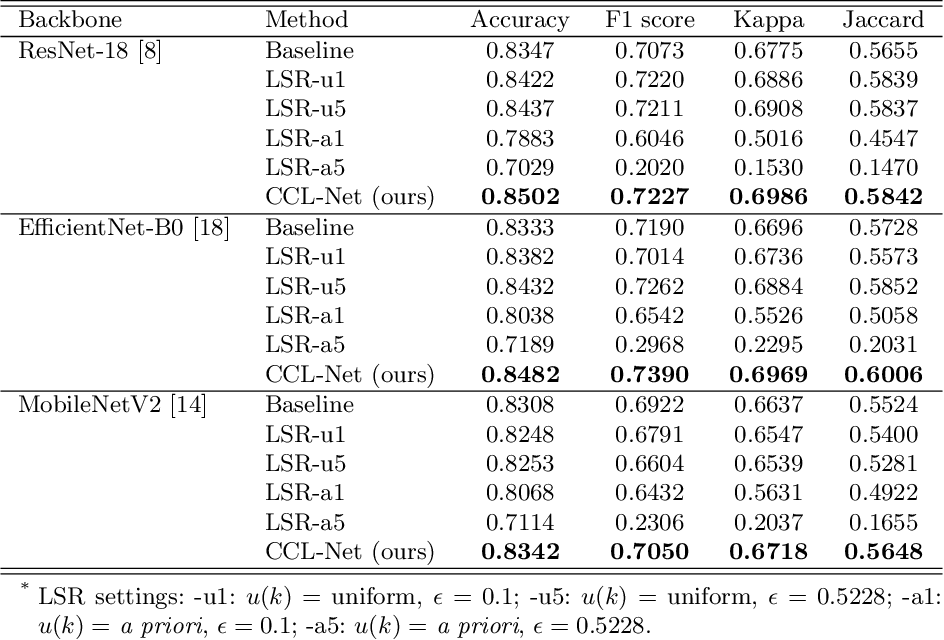 Figure 2 for Learning and Exploiting Interclass Visual Correlations for Medical Image Classification