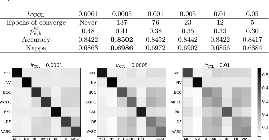 Figure 4 for Learning and Exploiting Interclass Visual Correlations for Medical Image Classification