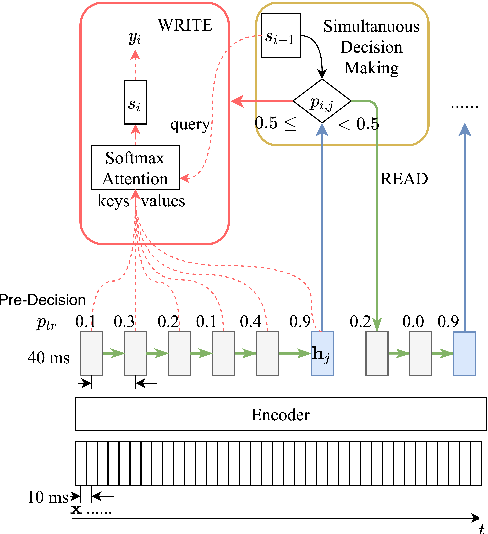 Figure 1 for SimulMT to SimulST: Adapting Simultaneous Text Translation to End-to-End Simultaneous Speech Translation
