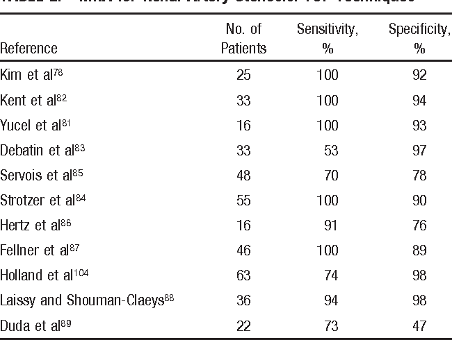 Table 2 From Aha Scientific Statement Magnetic Resonance